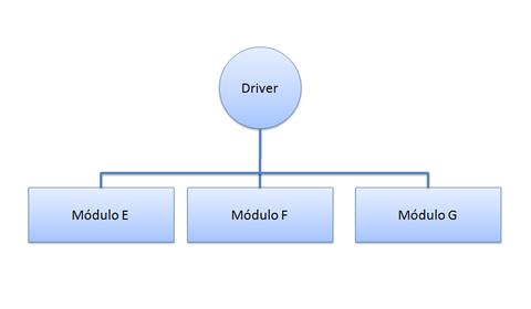 Integração Bottom-up dos módulos E, F, e G