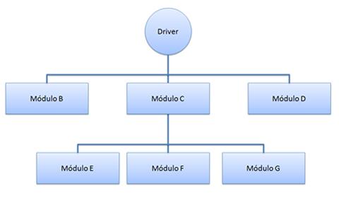 Integração Bottom-up dos módulos B, C, e D com o E, F, e G