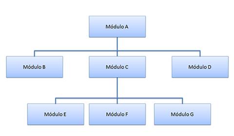 Integração Bottom-up do módulo A com todos os outros.