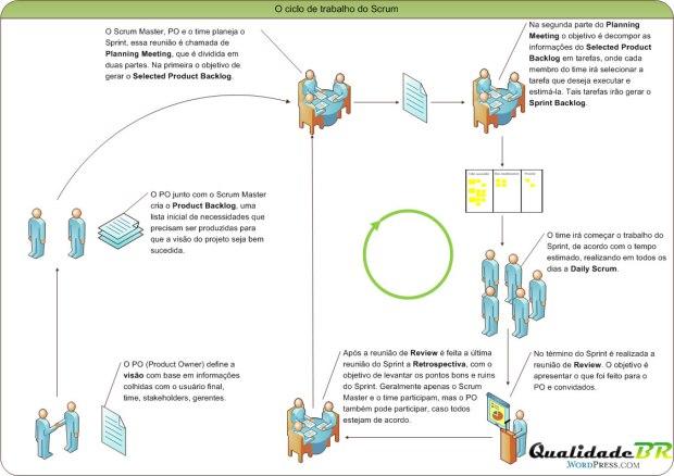 O ciclo de trabalho do Scrum
