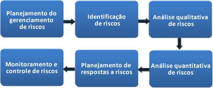Processo de Gerenciamento de Riscos