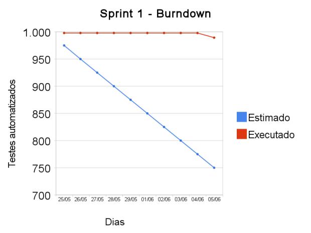 Sprint 1 - Burndown